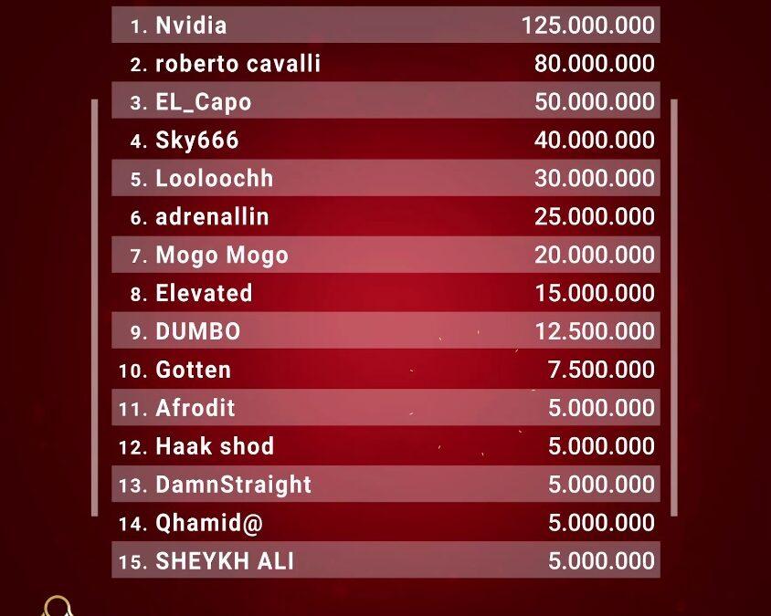 اسامی قهرمانان بزرگترین تورنومنت ایران با جایزه ۵۰۰ میلیون تومانی در سایت ریور پوکر